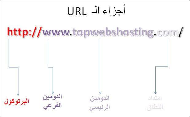 نطاقات - ما هو الـ Uniform resource locator - URL وما هي أجزاؤه وما هو النطاق أو الدومينDomain؟