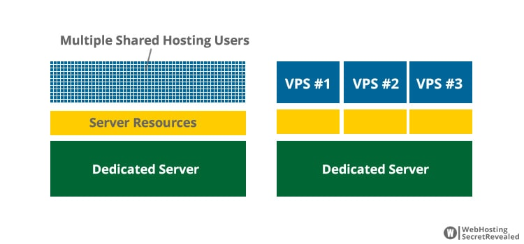 Vps and dedicated hosting